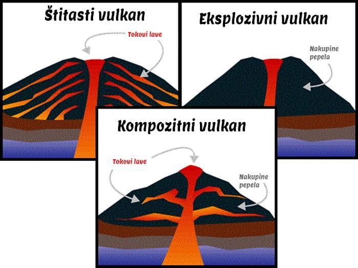 Kako napraviti vulkan kod kuće - 3 vrste vulkana - Eksplozivni Štitasti i Kompozitni