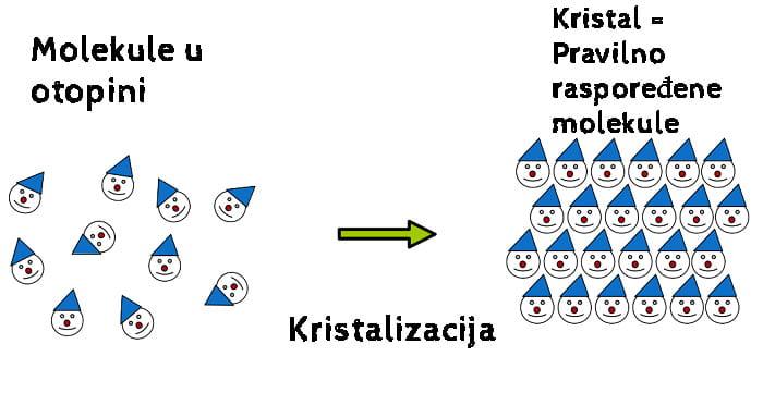 Kako nastaje kristal
